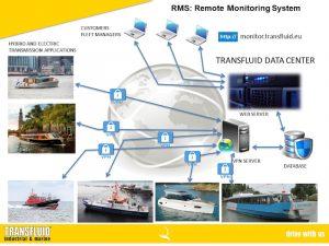 GSM-MARINO-rev1